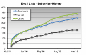 The 2016 OpenHPC mailing list subscriber growth